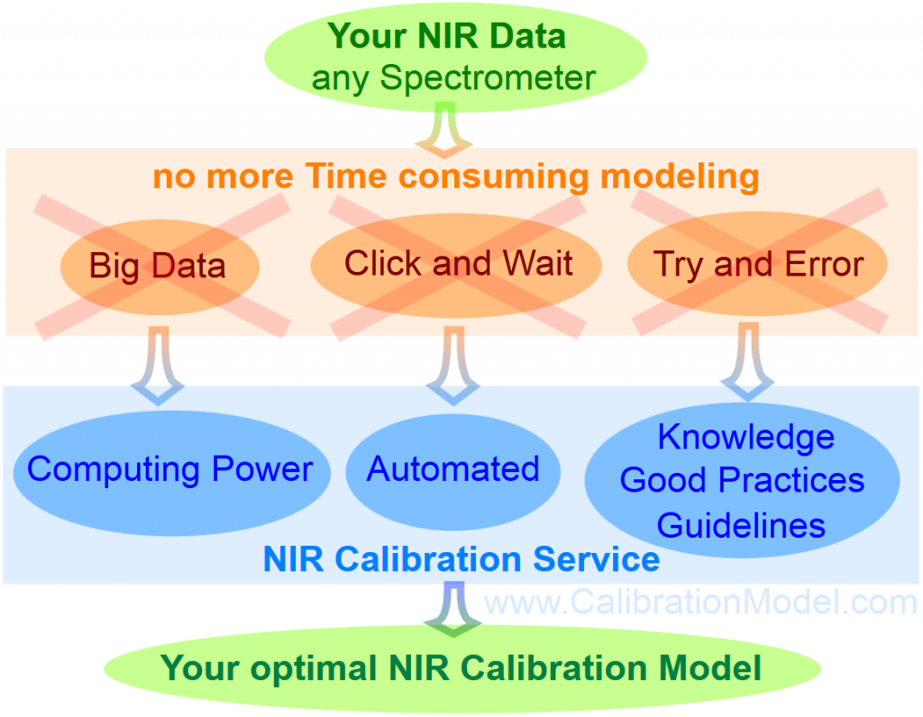 Near-Infrared Data Modeling Calibration Service