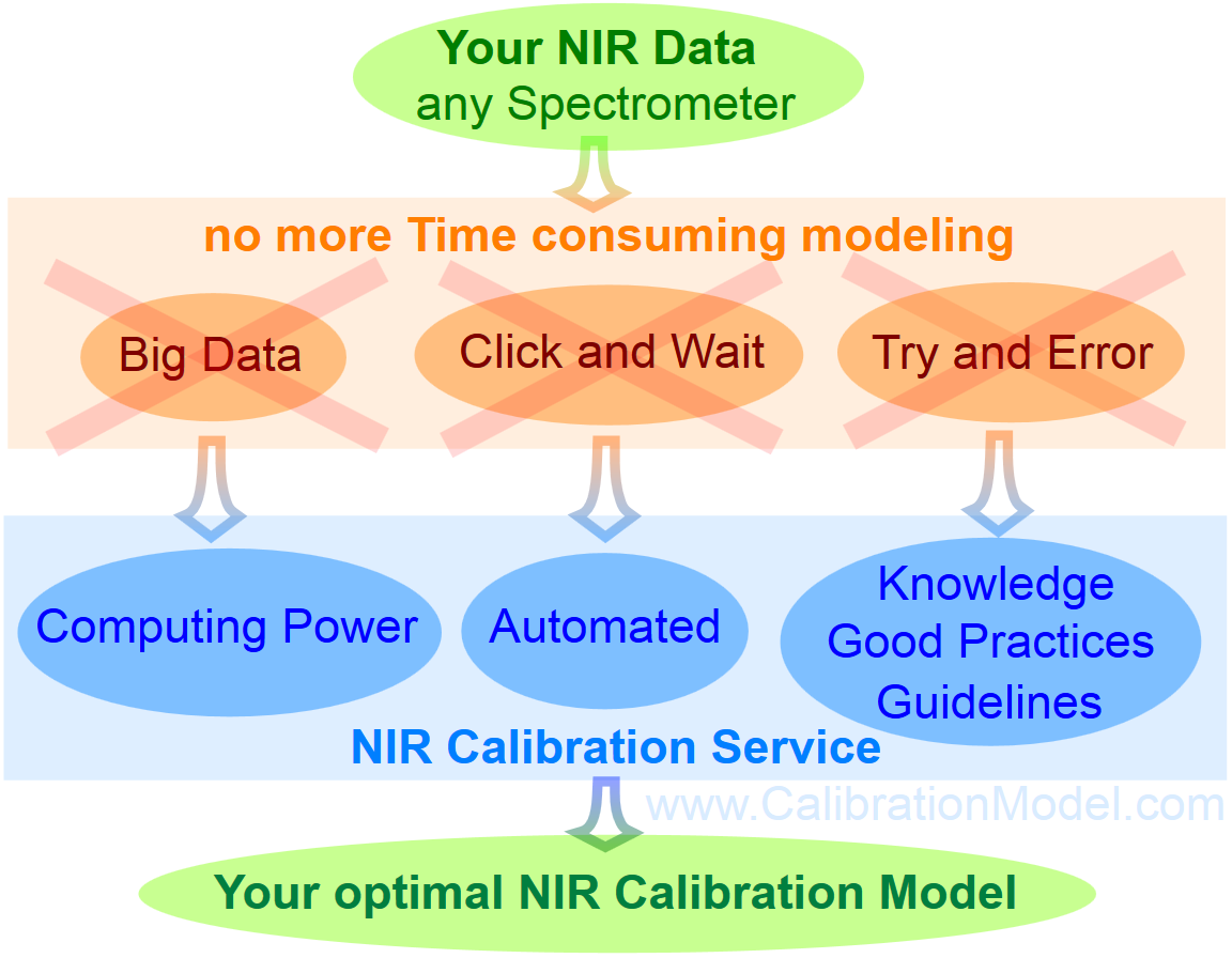 Near-Infrared Data Modeling Calibration Service