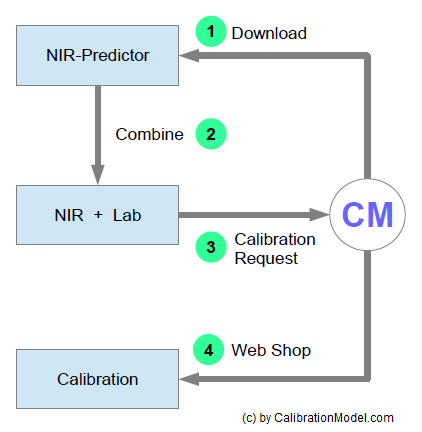Get NIR Calibrations - Workflow